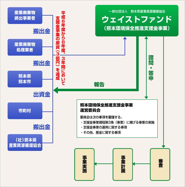ウェイストファンド(熊本環境保全推進基金)